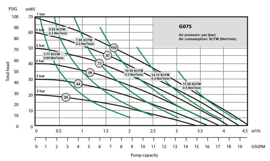 G075 Performance Curve