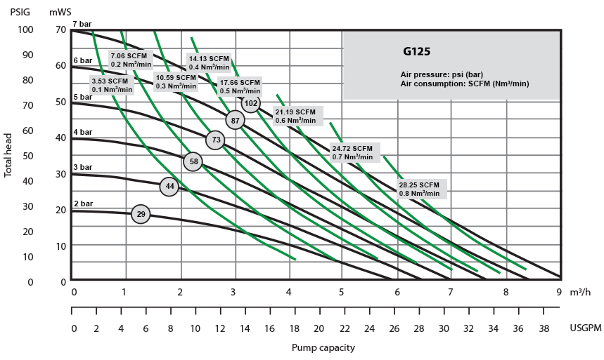 G125 Performance Curve