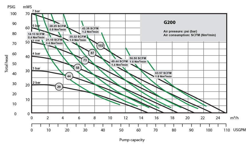 G200 Performance Curve
