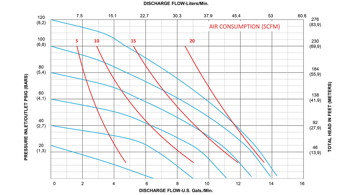 A050-Performance-Curves_Rubber