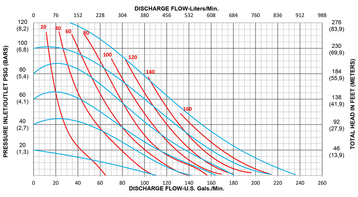 A300-Performance-Curves_Rubber