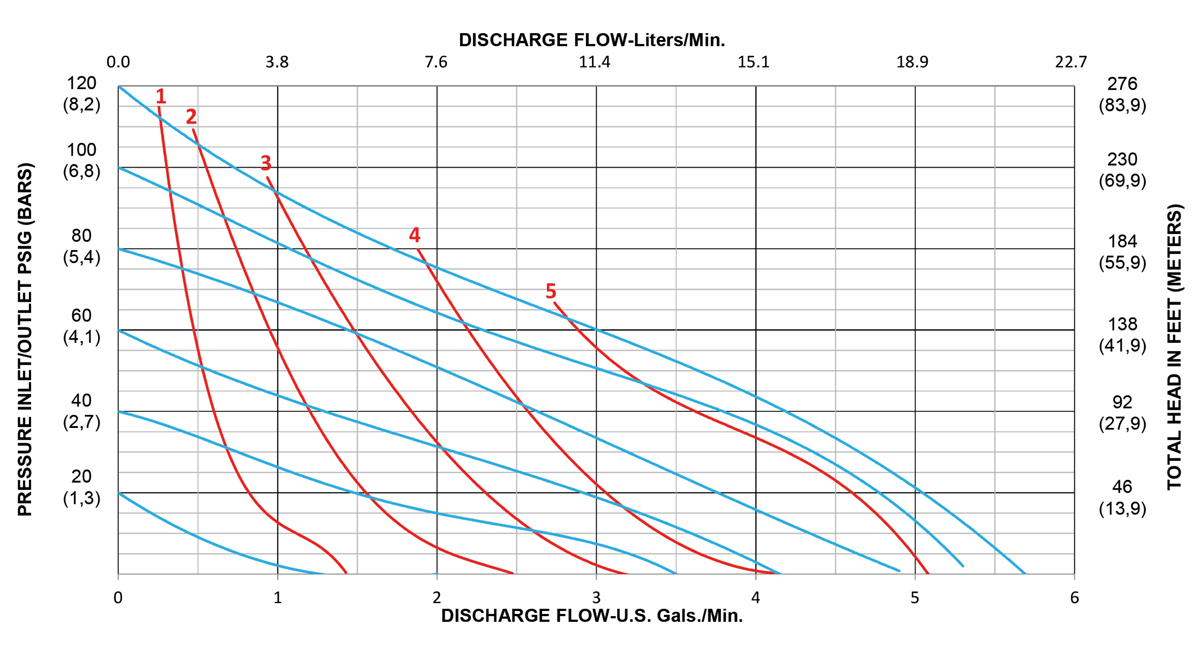 A025-PERFORMANCE-CURVE