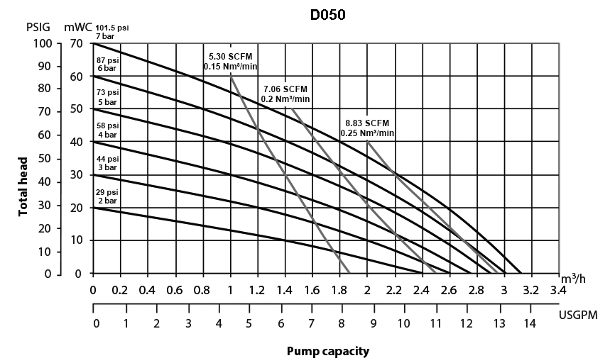 D050 Performance Curve