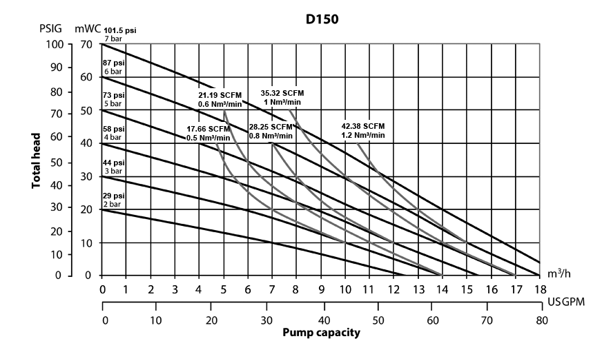 D150 Performance Curve