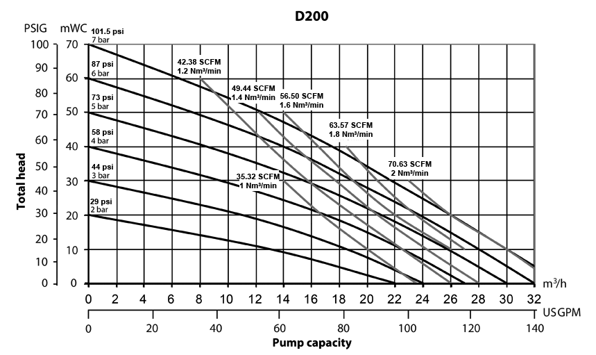 D200 Performance Curve