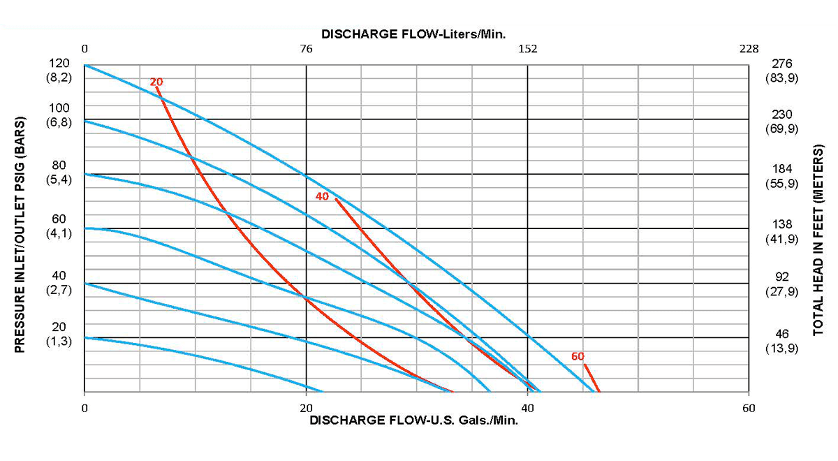 S-Series-Performance-Curves_S100_Metal_Rubber