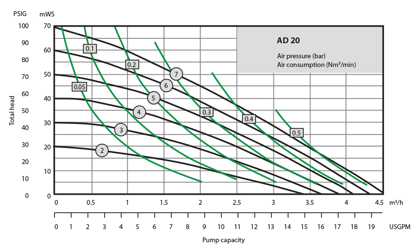 Almatec Pump AD20 performance chart