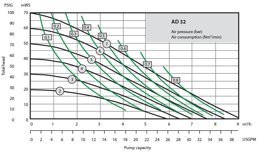 Almatec Pump AD32 performance chart