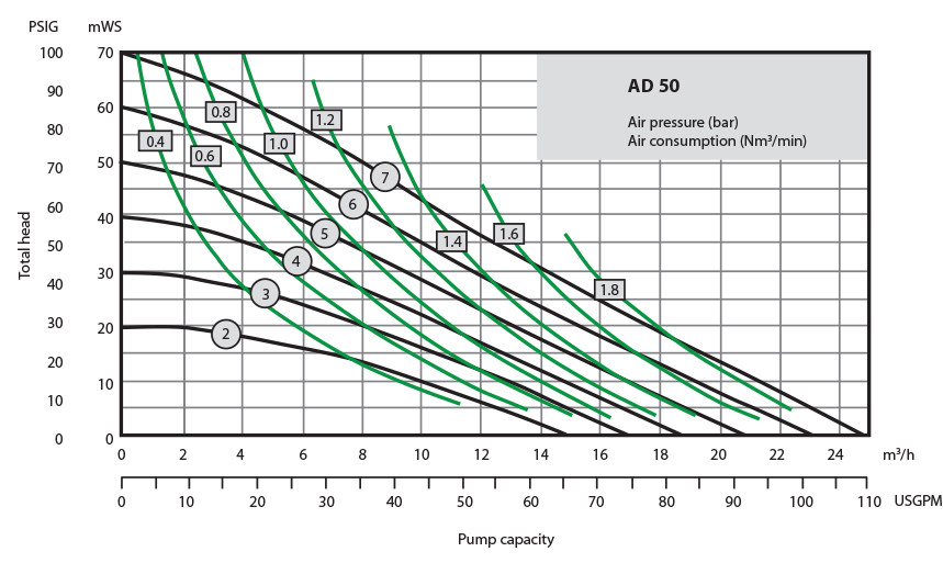 Almatec Pump AD50 performance chart