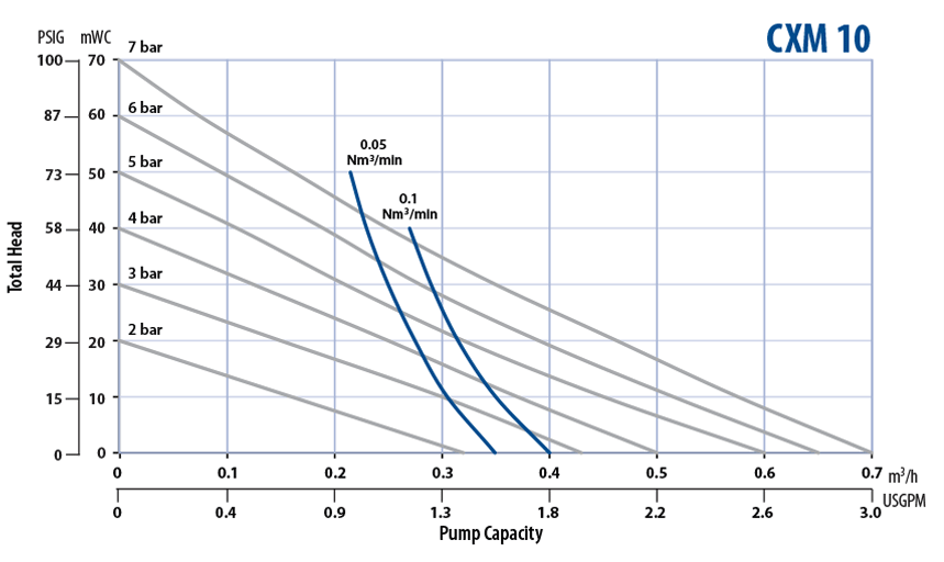 Almatec Pump CXM 10 performance chart