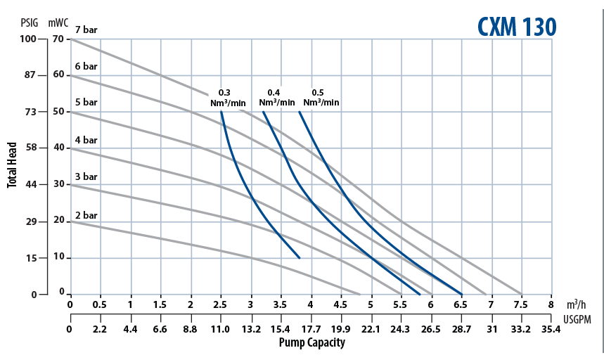 Almatec Pump CXM 130 performance chart