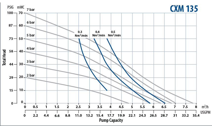 Almatec Pump CXM 135 performance chart