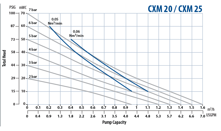 Almatec Pump CXM 20 25 performance chart