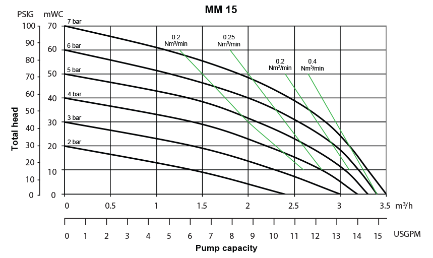 Almatec Pump MM15 performance chart
