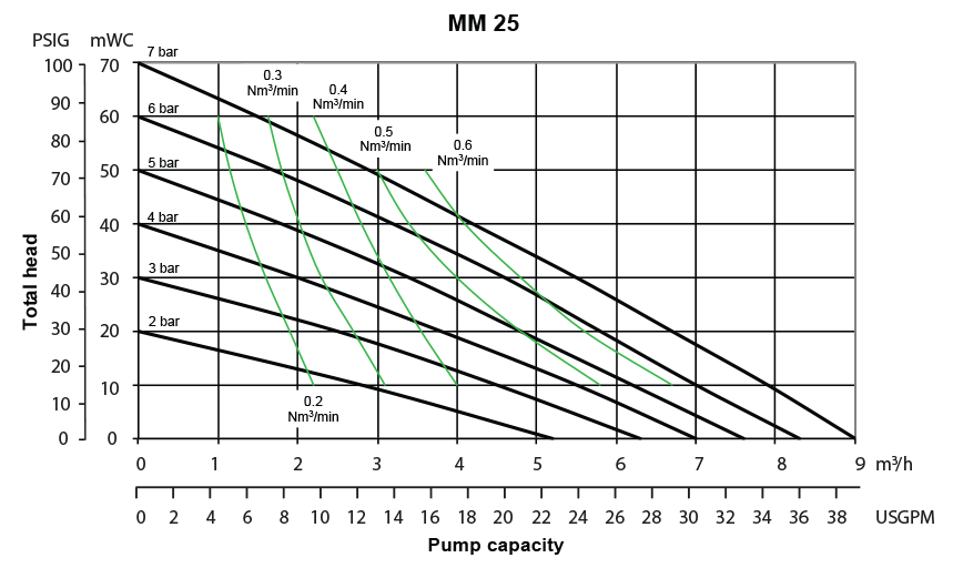 Almatec Pump MM25 performance chart