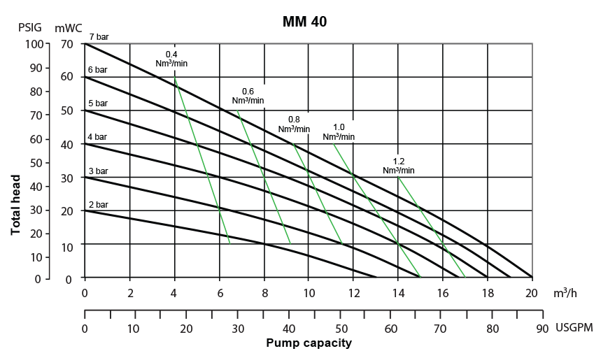 Almatec Pump MM40 performance chart