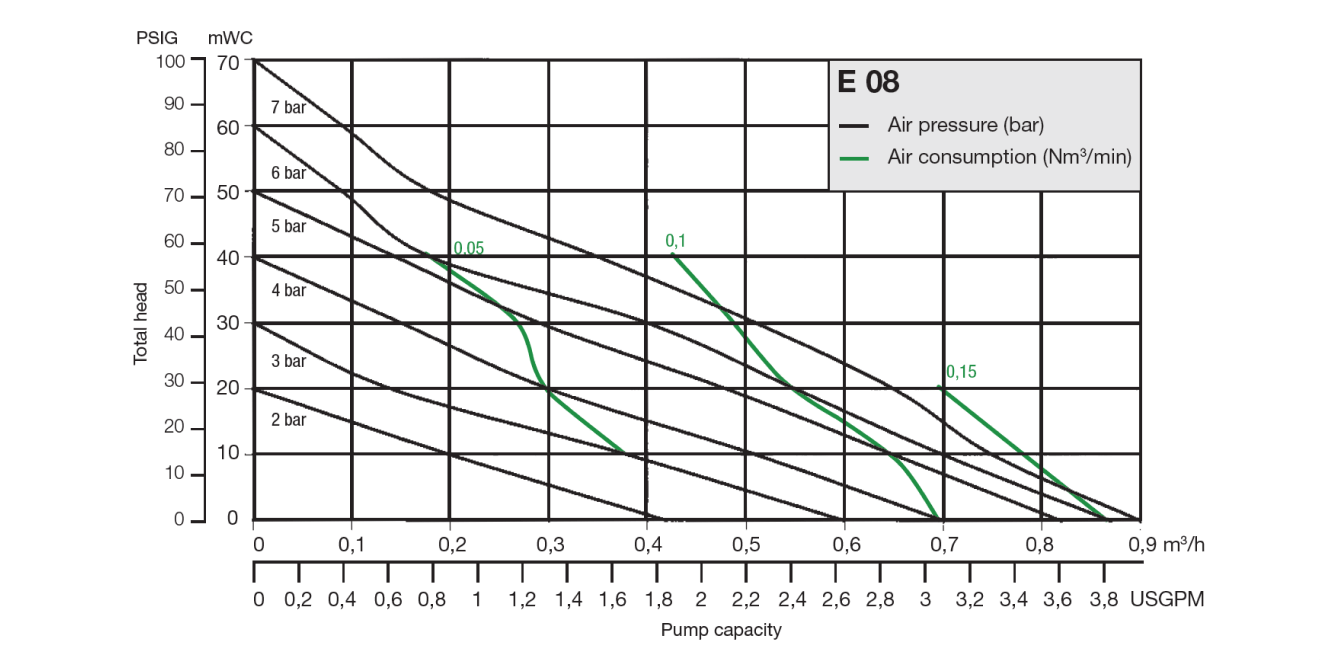 Almatec Pump E08 performance chart