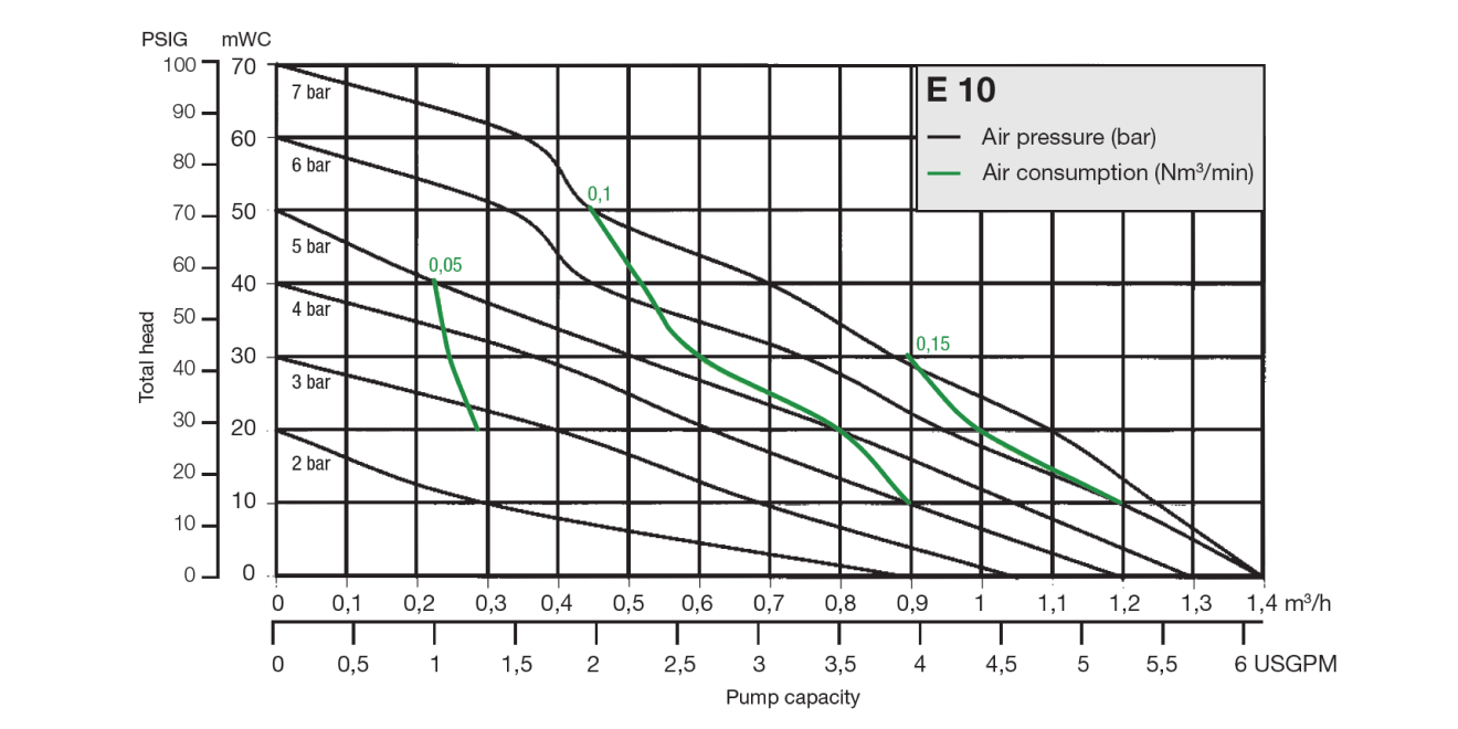 Almatec Pump E10 performance chart