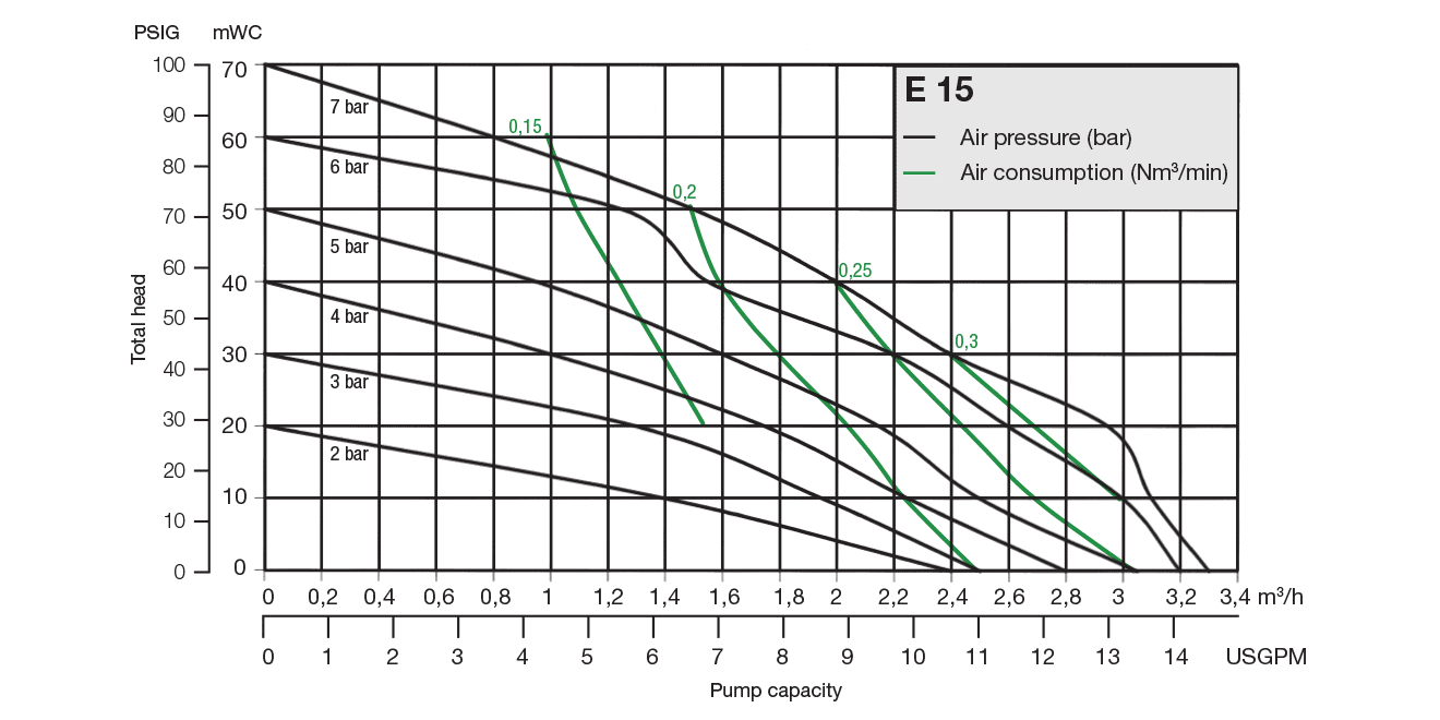 Almatec Pump E15 performance chart