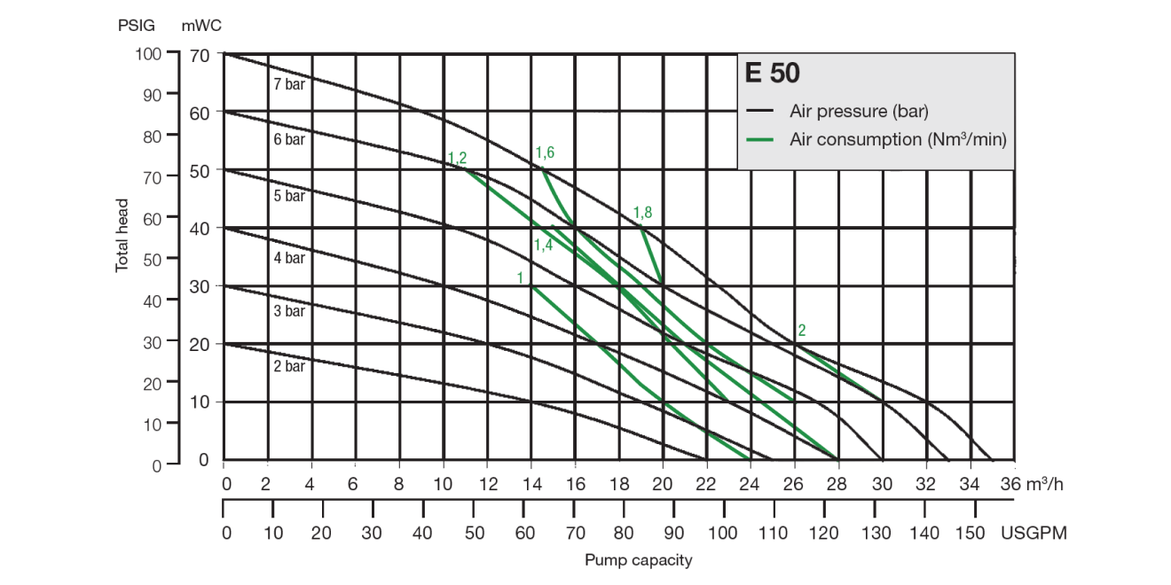 Almatec Pump E50 performance chart