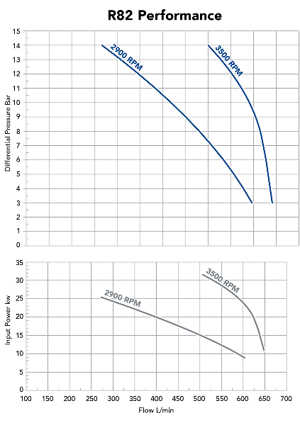 R82 Performance Curve - LPG