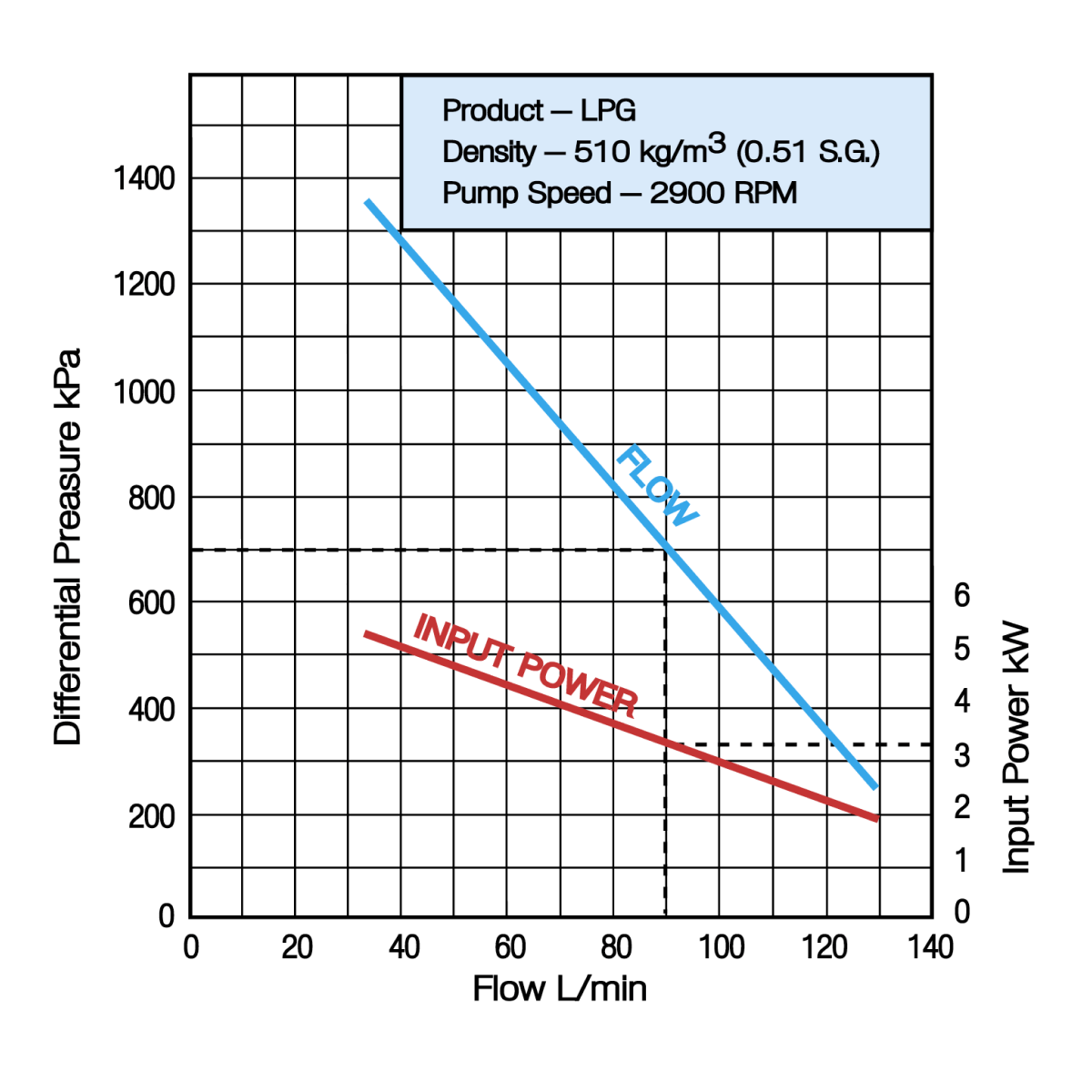 Ebsray R10 50Hz Performance Chart
