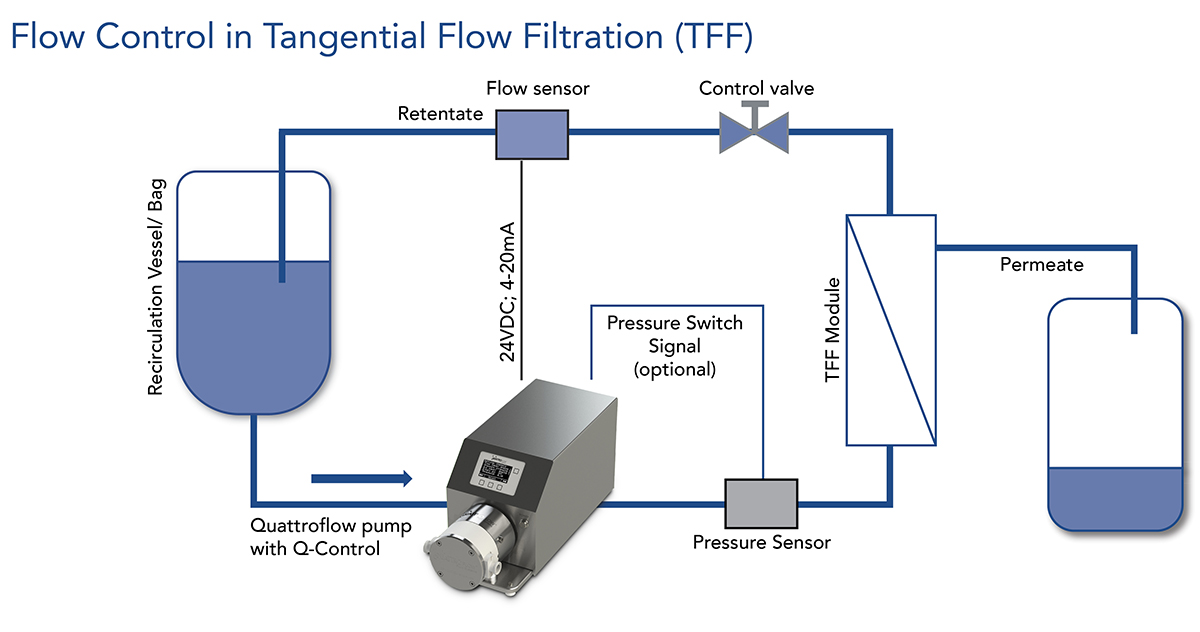 Q-Control_Flow Control in Tangential Flow Filtration