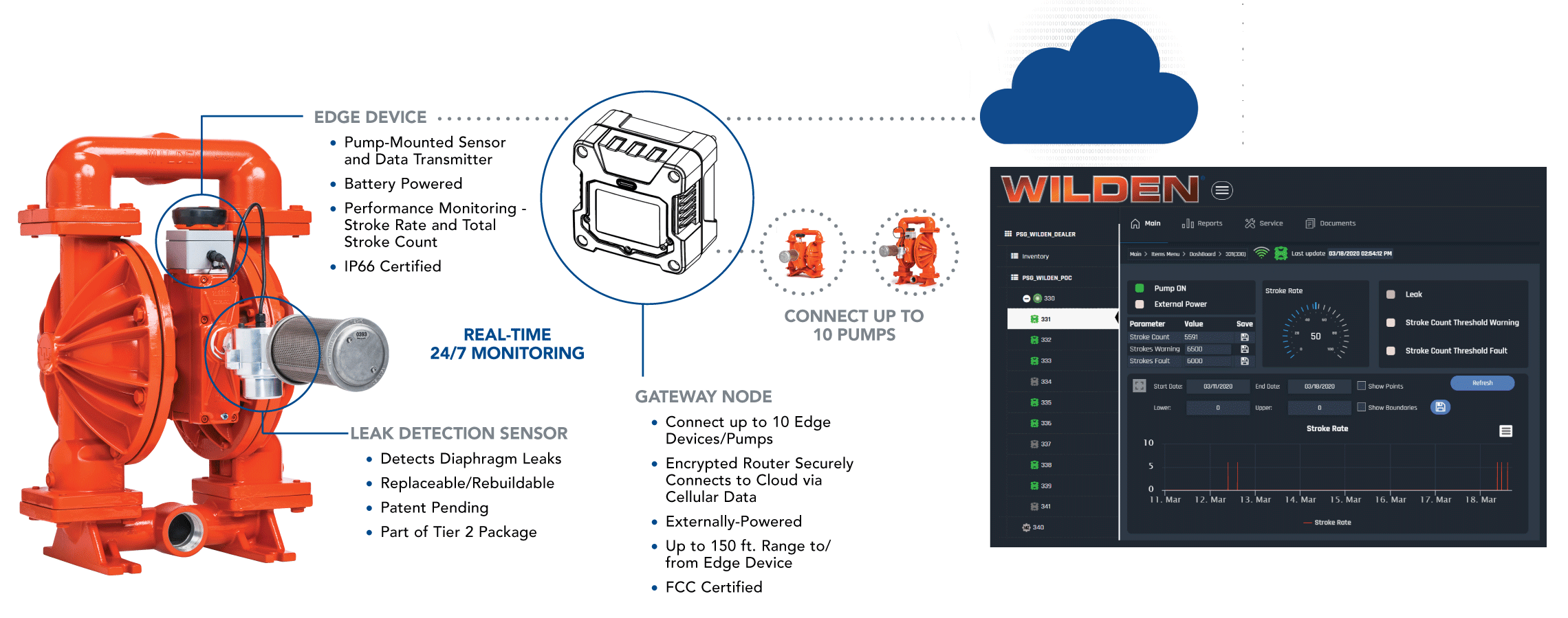 19-WILDX-1895-Web---AODD-IoT-Product-Pages